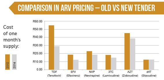 Comparison in ARV Pricing