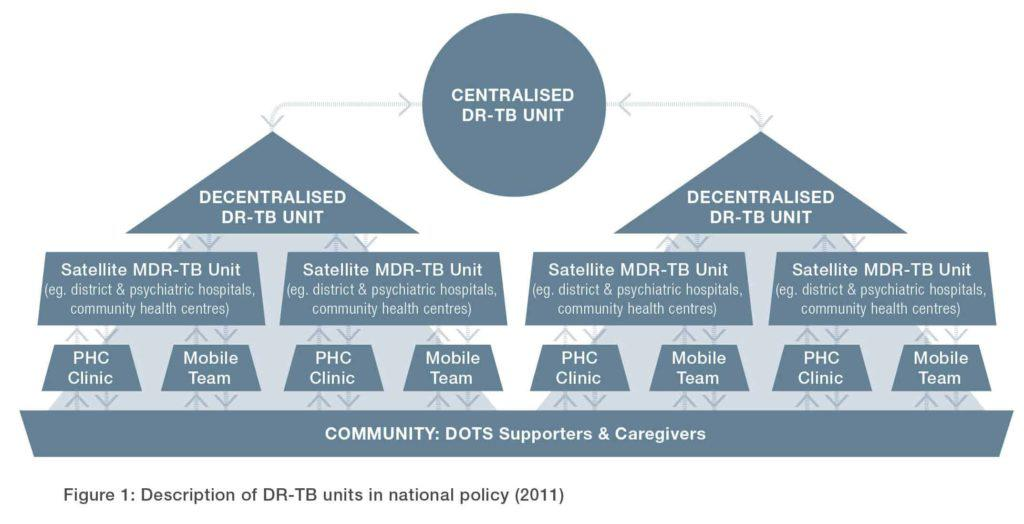Figure 1: Description of DR-TB units in national policy (2011)