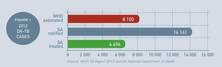 FIGURE 1 2012 DR-TB CASES Source: WHO TB  Report 2013 and SA National Department of Health