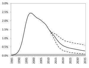 Figure 1: HIV incidence trends in South African adults aged 15-49