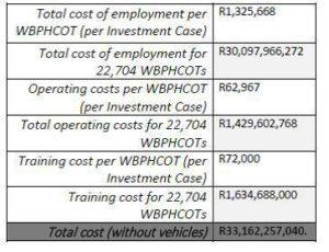 operating-cost-table