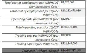 operating-cost-table2