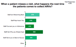 This is a bar chart that tells us when a patient misses a visit, what happens the next time they come to collect ARVs. Out of 4963 responses, 678 people said staff are welcoming back; 518 say staff reprimand you; 410 say staff counsel you on adherence; 839 says staff ask why you miss an appointment; 545 say staff send you to the back of the queue