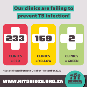 Our clinics are failing to prevent TB infection! This graphic shows that 233 clinics scored red, 159 clinics scored yellow and 2 clinics scored green in the data collected between October and December 2020.