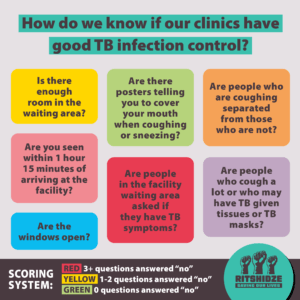 "How do we know if our clinics have good TB infection control? This graphic outlines the 7 questions asked in the Ritshidze monitoring surveys that help us score TB infection control: 1. Is there enough room in the waiting area? 2. Are you seen within 1 hour 15 minutes of arriving at the facility? 3. Are the windows open? 4. Are there posters telling you to cover your mouth when coughing or sneezing? 5. Are people in the facility waiting area asked if they have TB symptoms? 6. Are people who are coughing separated from those who are not? 7. Are people who cough a lot or who may have TB given tissues or TB masks? Scoring system: RED (3+ questions answered ""no"") YELLOW (1-2 questions answered ""no"") GREEN (0 questions answered ""no"")"