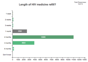 This is a bar chart. It shows the length of HIV medicine refills people living with HIV are given across the country. Out of 18 013 responses, 38 said they received 1 week, 126 said they received 2 weeks, 96 said they received 3 weeks, 2 592 said they received 1 month, 10 980 said they received 2 months, 3 922 said they received 3 months and 243 said they received 6 months.